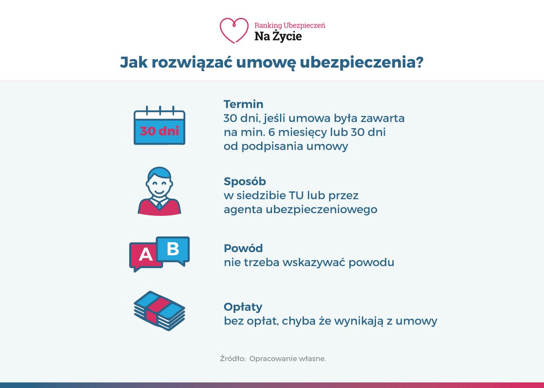 Infografika - jak rozwiązać umowę ubezpieczenia na życie