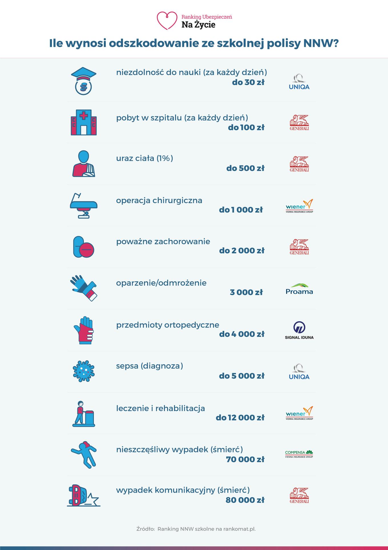Infografika - Ile wynosi odszkodowanie ze szkolnej polisy NNW
