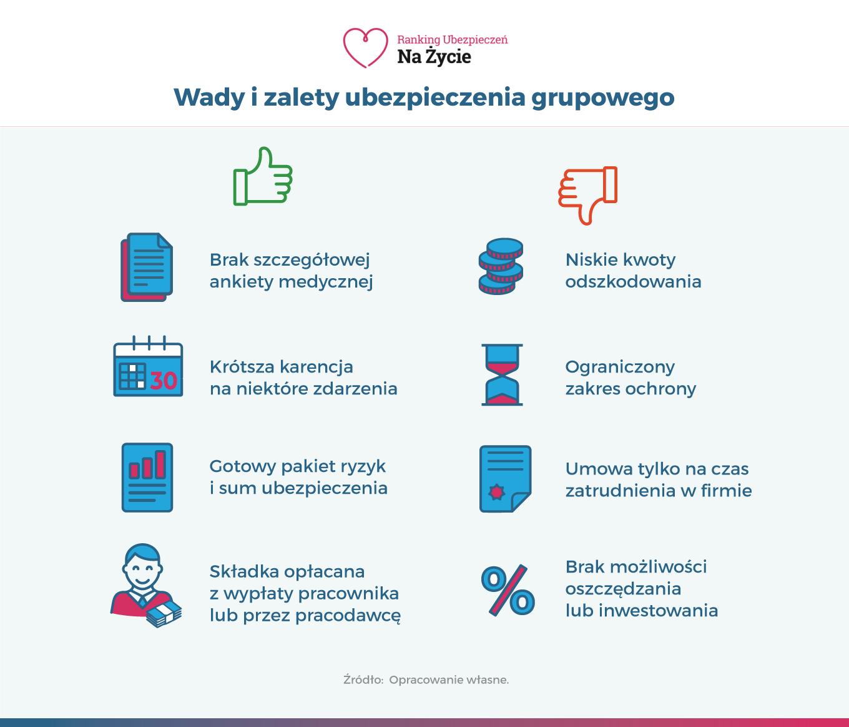 Infografika - Wady i zalety grupowego ubezpieczenia na życie