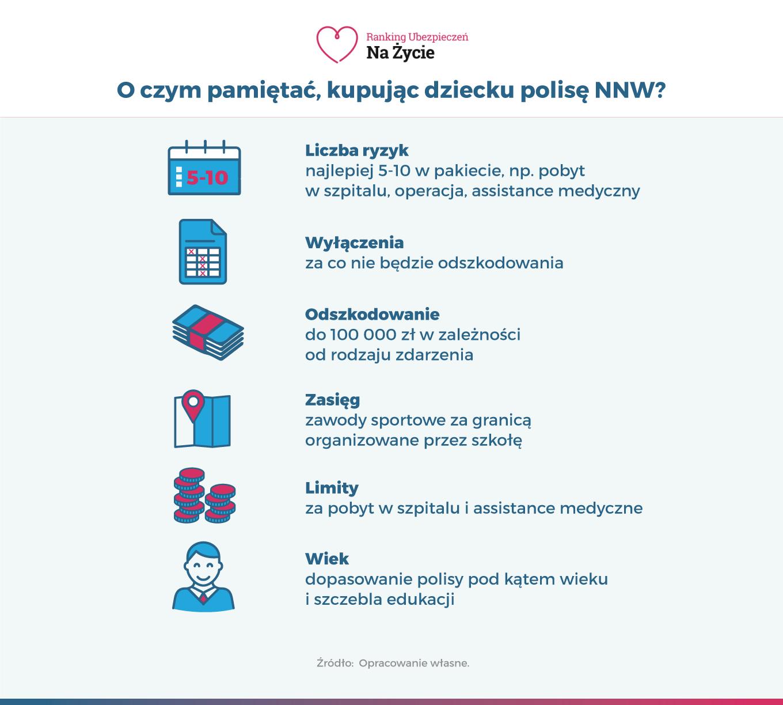 Infografika - O czym pamiętać podczas zakupu polisy NNW dla dziecka
