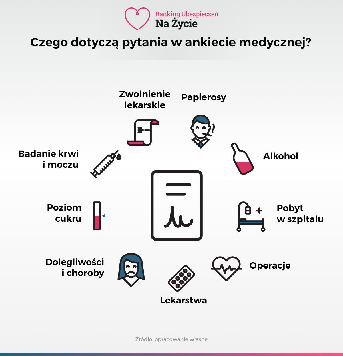 Infografika - Czego dotyczą pytania w ankiecie medycznej podczas zakupu ubezpieczenia