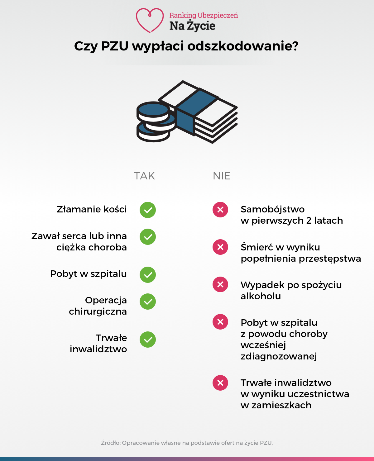 Infografika - Czy PZU wypłaci odszkodowanie