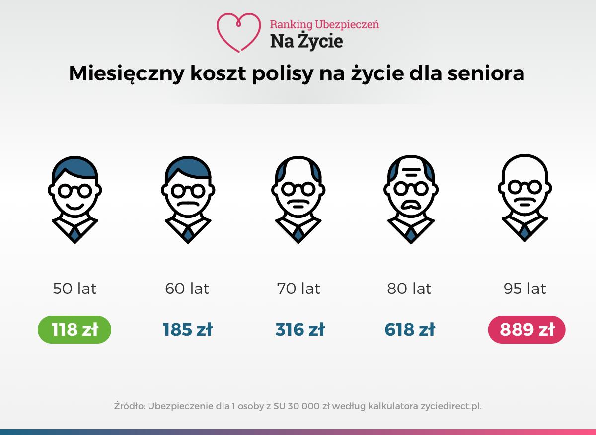 Infografika - Miesięczny koszt polisy na życie dla emeryta